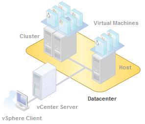 vCenterHost VMware/Hyper-V