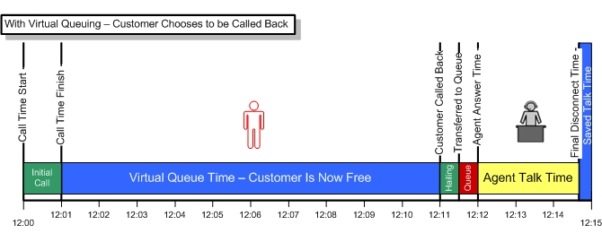 "Effect_of_Virtual_Hold_3 The ROI of a ""Call Back"" option!"
