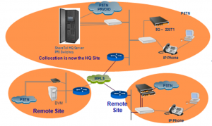 DisasterRecovery-300x179 Configure ShoreTel for Redundancy, Resiliency  or Business Continuity?