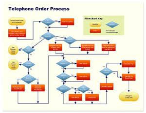 Call flow the callers experience when reaching your for Call flow diagram template