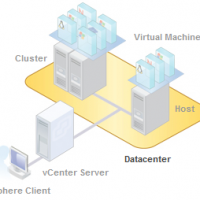 vCenterHost-200x200 VoIP iPBX and Contact Center Systems