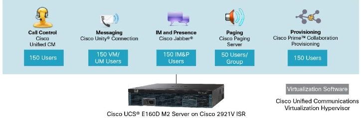 BE6K-S Hosted PBX?  CISCO Voice in a Router? (BE6K-S)