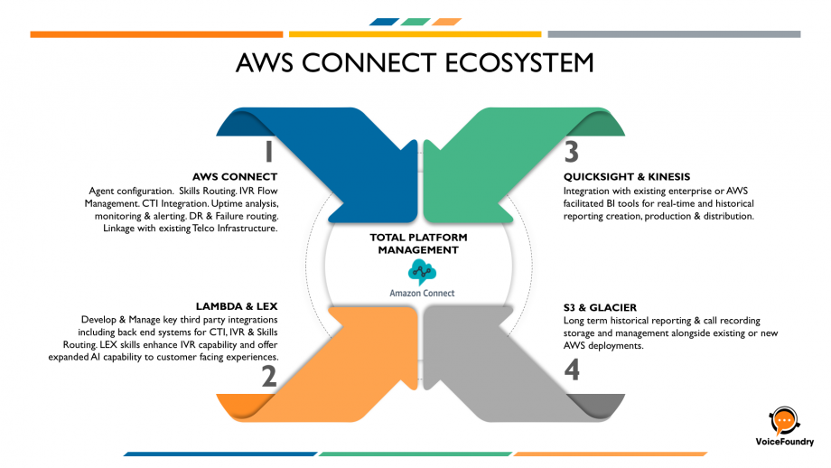 aws-connect-ecosystem-e1520108708490 #AWSConnect Call Center Deployment Check List!