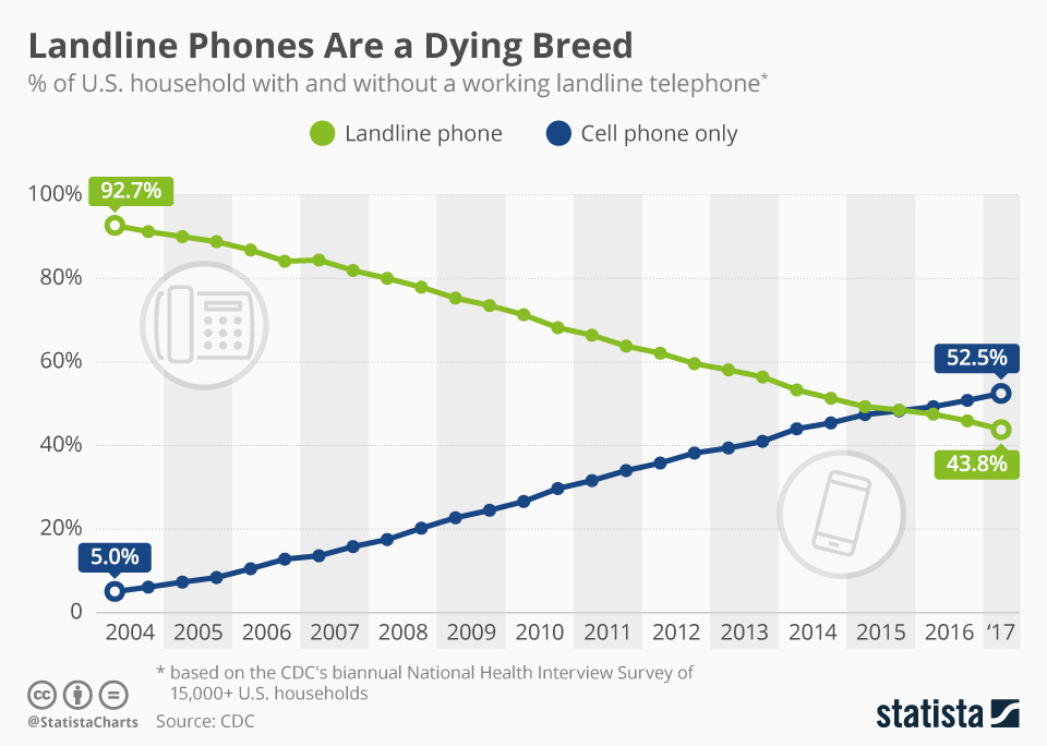 "chartoftheday_2072_landline_phones_in_the_united_states_n Why your call center needs ""TEXT"" solutions!"