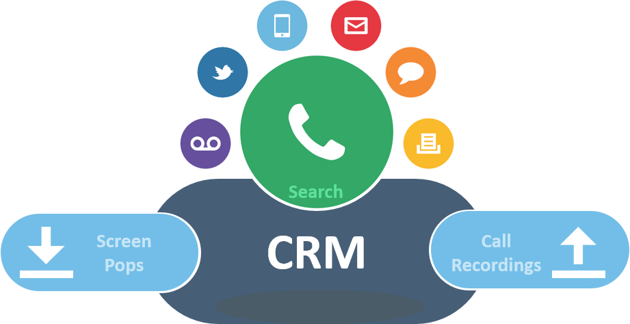 contact-center-cti-1 Amazon Connect CRM Integrations and Custom  Phone (CCP)